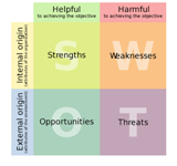 SWOT-small