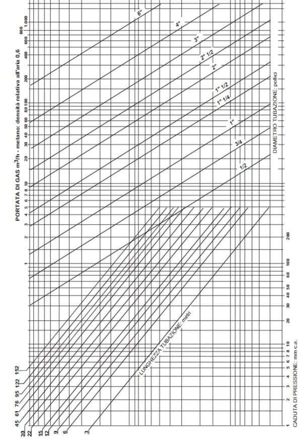 Stima delle perdita di carico di una tubazione gas metano - Tubazioni gas metano interrate ...