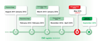 iso14001-timeline 06-2015 150